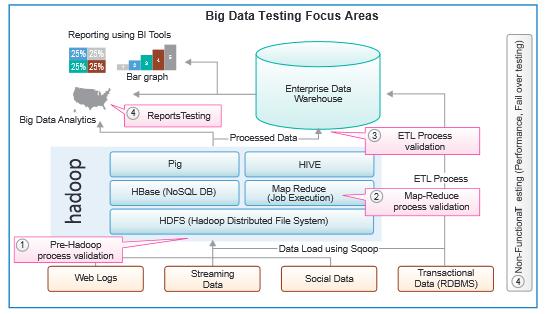Hadoop testing framework