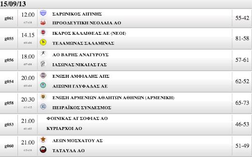 ΚΥΠΕΛΛΟ ΑΝΔΡΩΝ | Τα αποτελέσματα, οι αυριανοί αγώνες και το πλήρες πρόγραμμα με όλες τις διασταυρώσεις των ομάδων