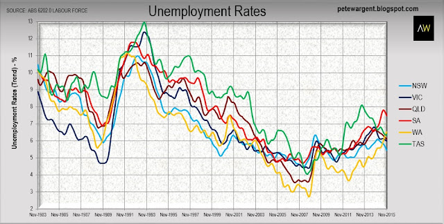 Unemployment rate 2