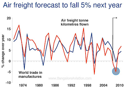 air cargo freight and global trade projections 2009