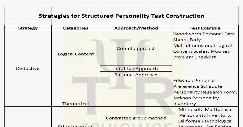 Philippine Psychometricians Licensure Exam Reviewer : Structured ...