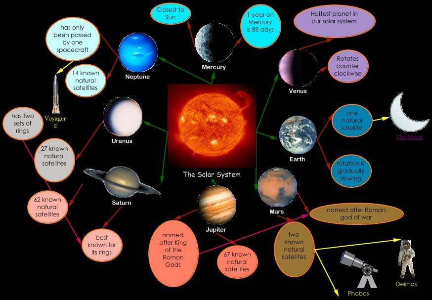 example of the solar system - photo #14