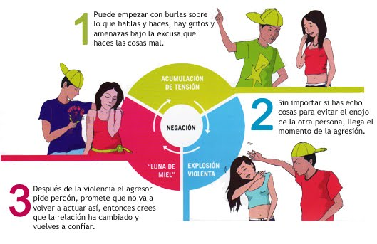 CICLO DE LA VIOLENCIA