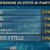 TG3 sondaggio elettorale sulle intenzioni di voto ai partiti