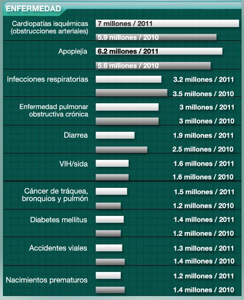 10 principales causas de muerte: