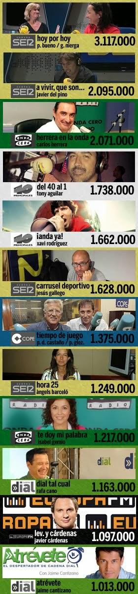 los 12 programas más escuchados en España (1ª ola EGM 2015)