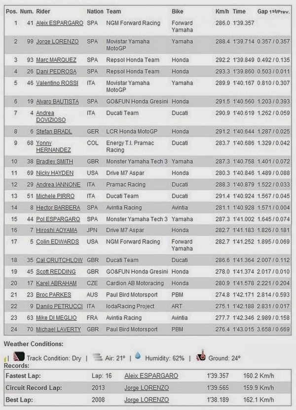 Hasil FP1 MotoGP Jerez Spanyol 2014