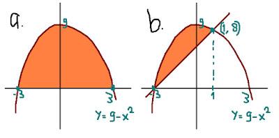 contoh soal materi integral yang akan bisa kamu cari jawabannya