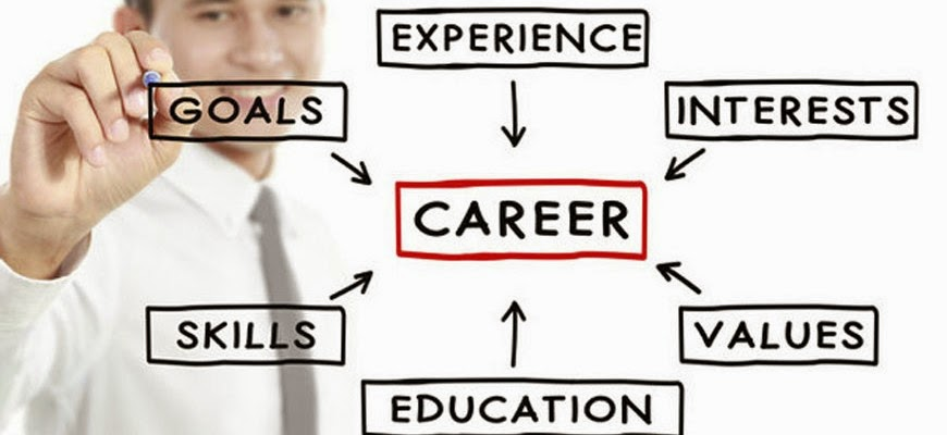 Image result for Career Planning Need in hrm