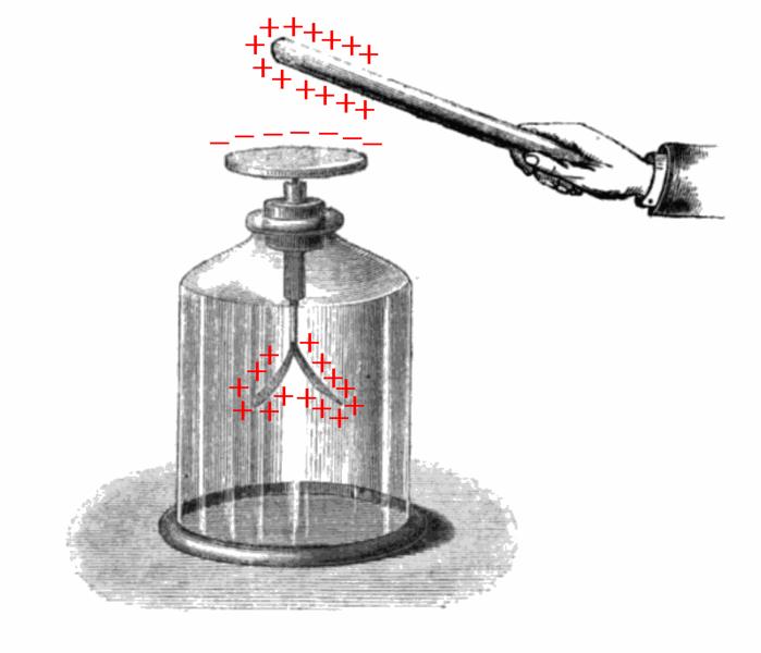 Как сделать электроскоп в домашних условиях своими руками видео