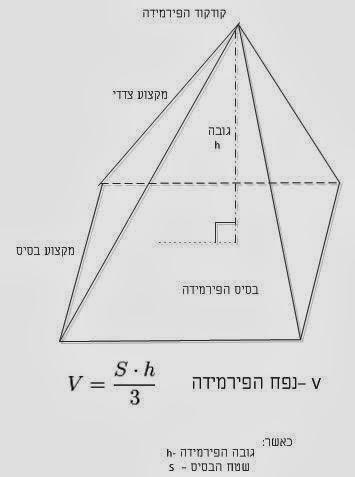 פירמידה- בסיס, קודקוד, מקצוע צדדי, מקצוע בסיס, גובה ונפח