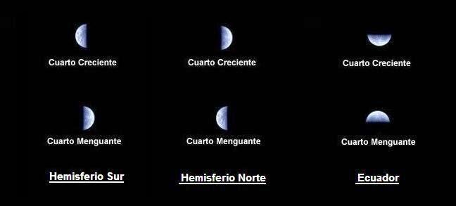 Los nombres de las fases de la luna imagui for Hoy es cuarto creciente