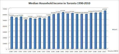 toronto median household income graph 1990 - 2012 - 2013