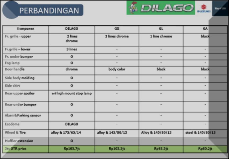 Perbandingan Suzuki Karimun Wagon R DILAGO