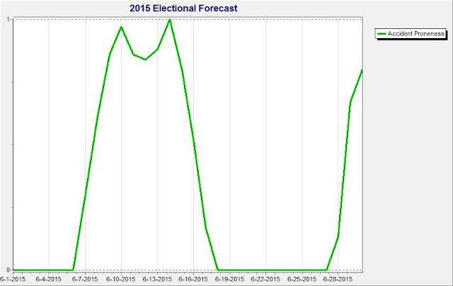 June 2015 Capricorn Accident Proneness Forecast