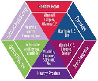 Vitamin and Nutrients Chart