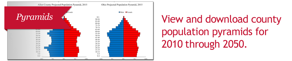click to view population pyramids for Ohio's 60 and older population from 2010 through 2050