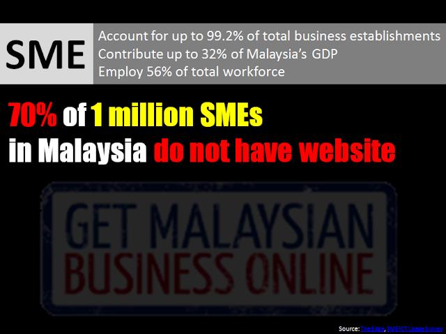 Key statistics of SME in Malaysia