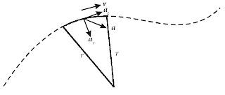 Percepatan linear dan percepatan sudut.