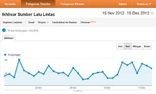 Cara Meningkatkan Kunjungan Web-Blog