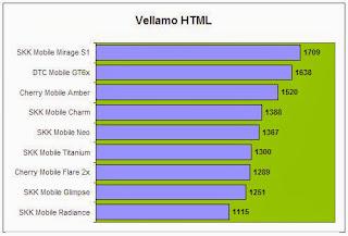 Vellamo HTML5 Comparison
