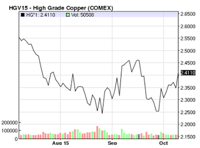 Commodity Future Prices for High Grade Copper