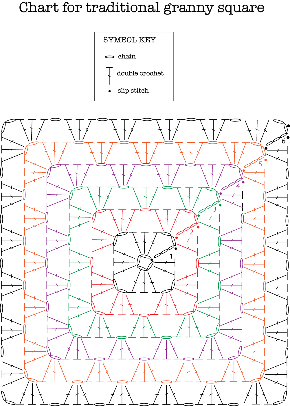 Crochet Stitches Chart Pdf : So, as you can seethis chart has a legend, and the stitches used for ...