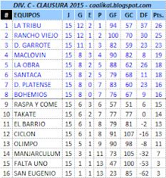 Div. C - Torneo Clausura