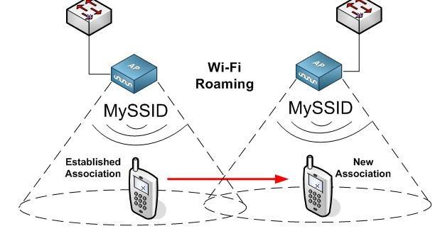 Kết quả hình ảnh cho Roaming wifi