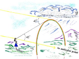 Mengapa bentuk pelangi setengah lingkaran atau melengkung?