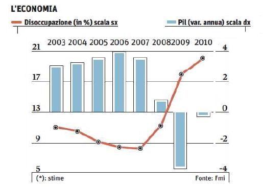 La disoccupazione in Italia dal 2003 ad oggi
