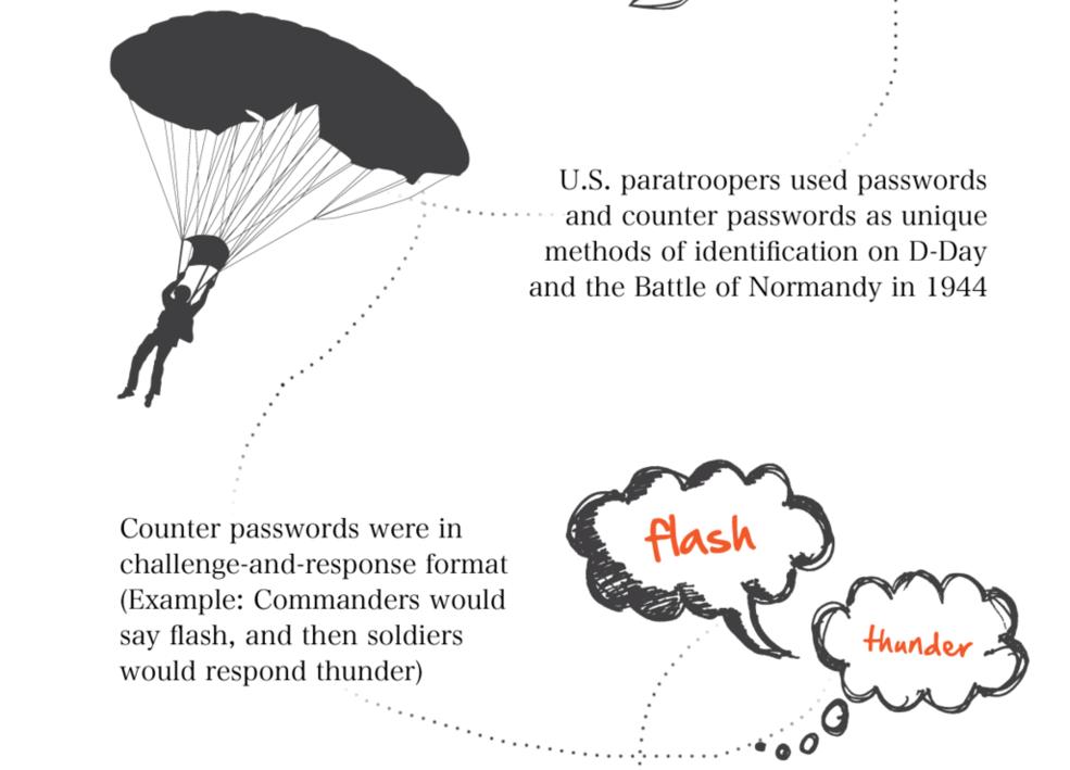 online-password-protection
