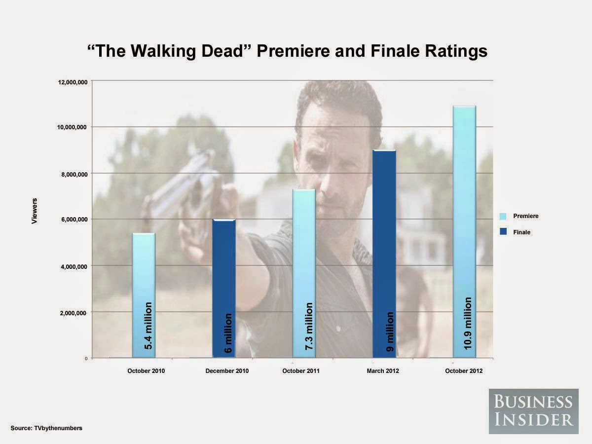The Walking Dead - premiere and finale ratings