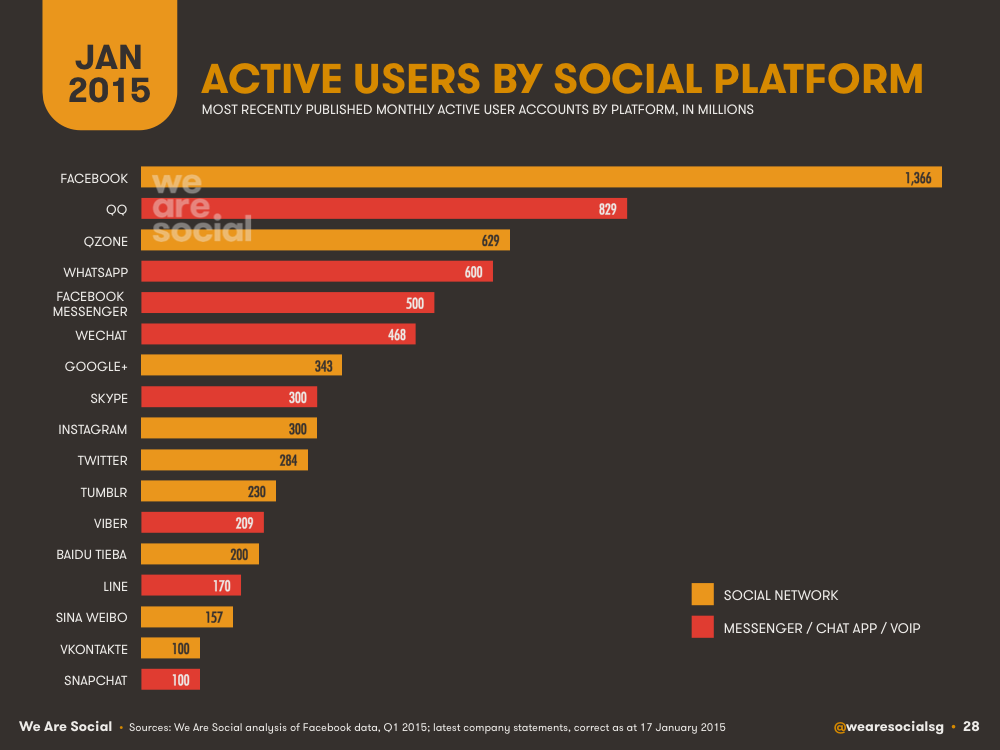Social Media Platform Active Users for 2015