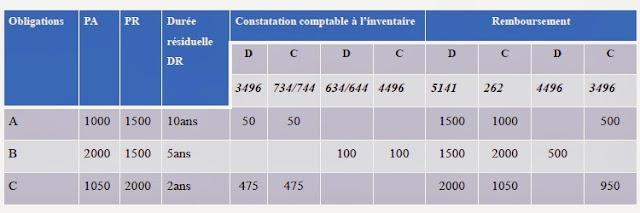 Sans+titre+4 - Particularités du plan comptable des assurances - Maroc