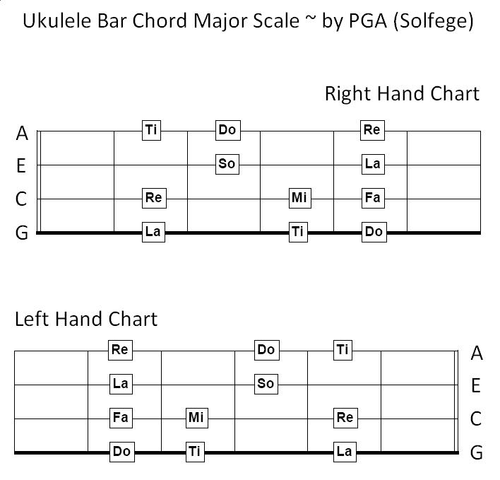 Welcome Ukulele Bar Chord Major Scale By Pga Solfege