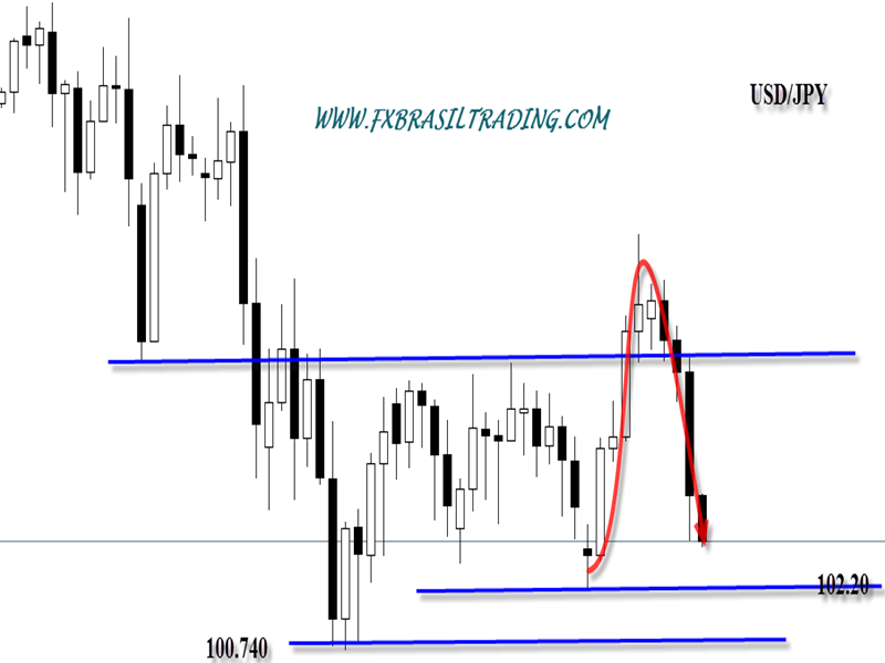 usd/jpy price action