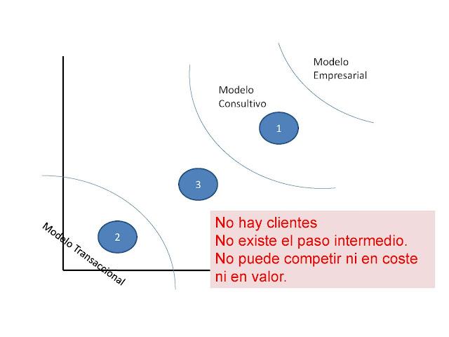 transaccional vs consultivo vs empresarial