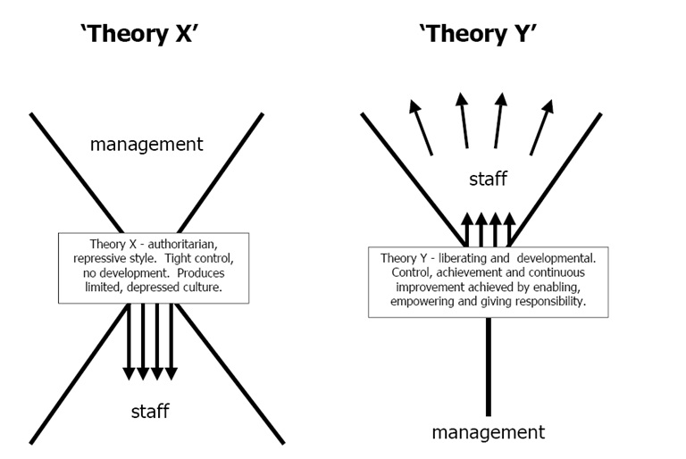 literature review of mcgregors theories of management Critically evaluate mcgregor's theroy x of confucian value may be uncomfortable with the management of mcgregor's theory business review vol.
