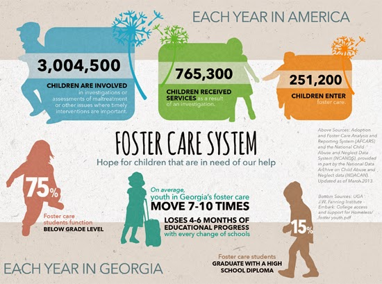 research papers on children in foster care This is a research paper on foster care this research will set out deliberately to explore an area of sociology related with long term effect of the.