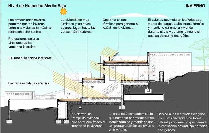 La tecnologia en el ies cristobal de monroy arquitectura - Casa con humedad ...