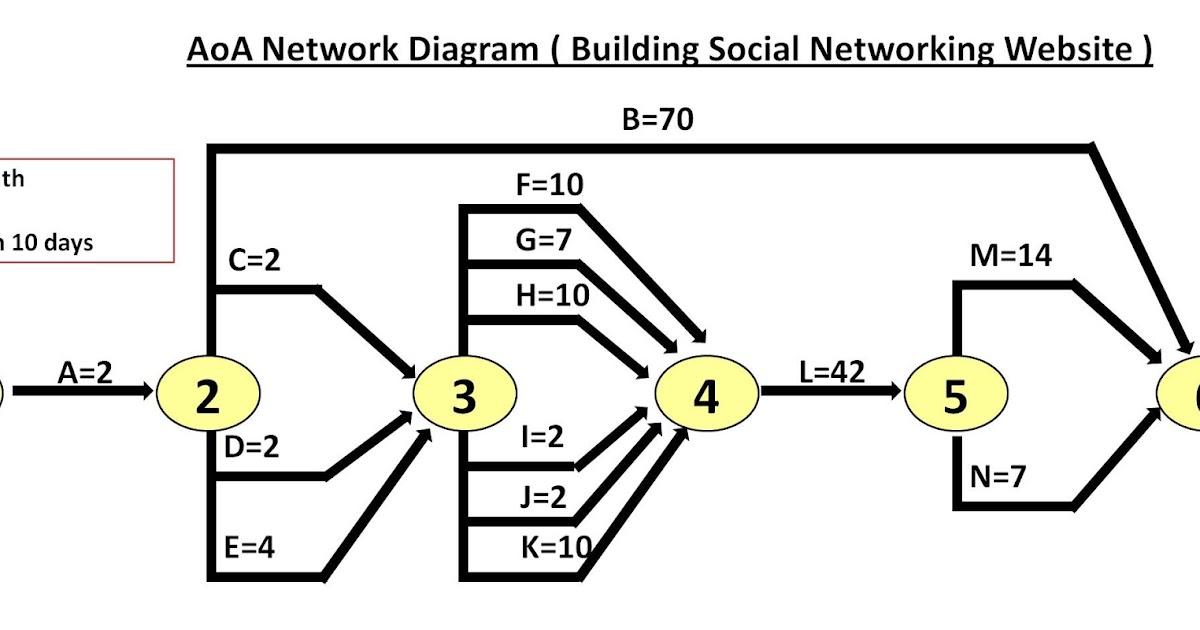Ecpcrysis Aoa Network Diagram Building Social Networking Website