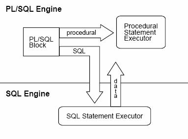 How to write select statement using function in oracle