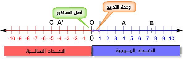 تدريج مستقيم بواسطة الأعداد العشرية النسبية