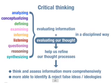 three important steps in critical thinking One of the most important and most violated principles of critical thinking is   understand and define all terms 3 question the methods by which the facts are .