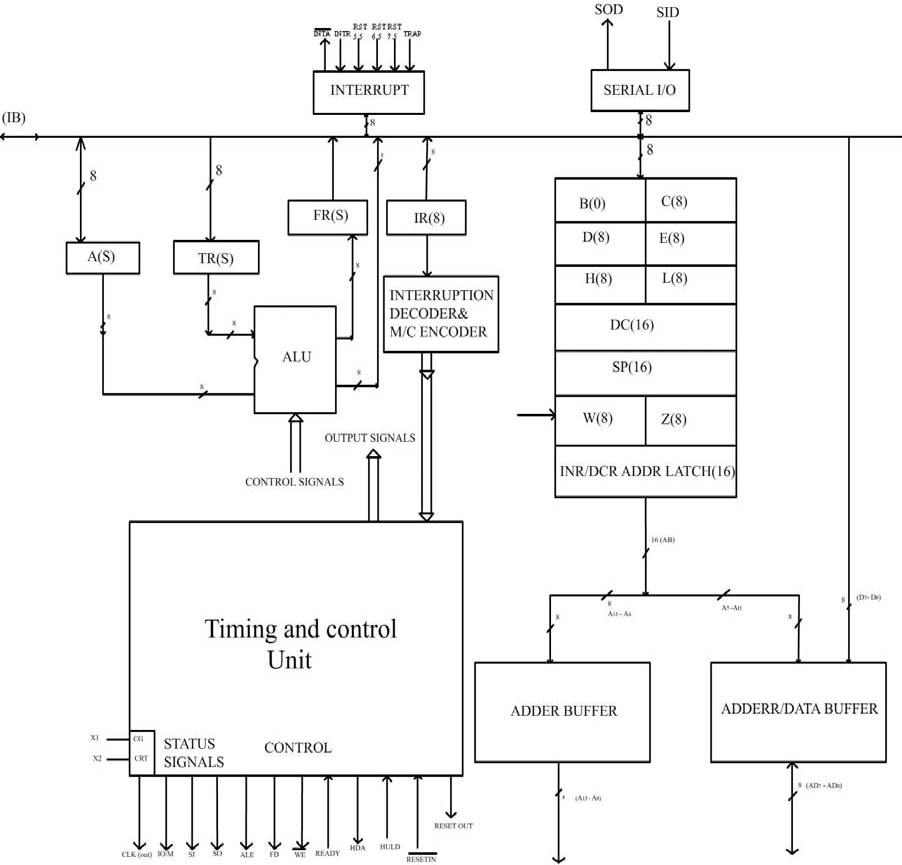 Internal structure of intel 8085 engineering notes the functional block diagram of 8085 ccuart Choice Image
