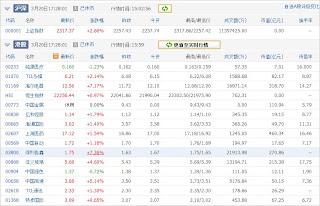 中国株コバンザメ投資ウォッチ銘柄watch20130320