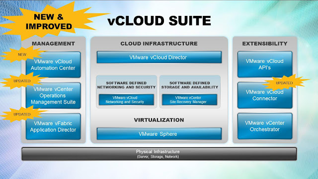 vCloud Director Series Part 7 - Basic concepts of vCloud Director