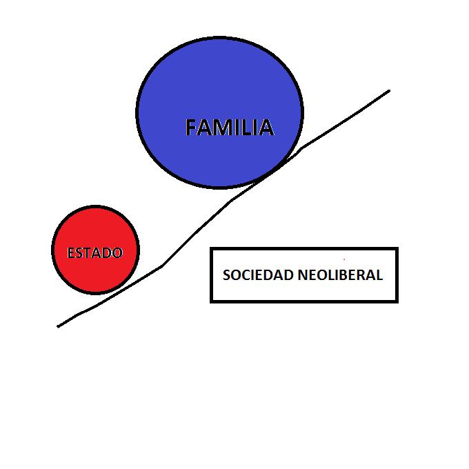 El estado deja su responsabilidad en manos de la familia