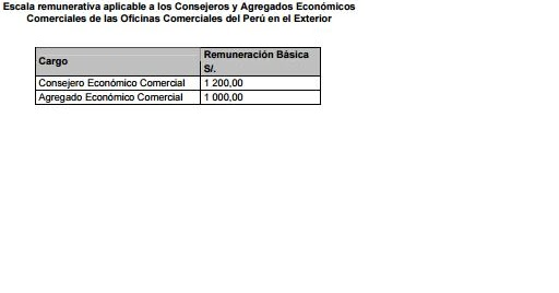 Sueldos remuneraciones y salarios per lima 2018 for Oficinas comerciales en el exterior
